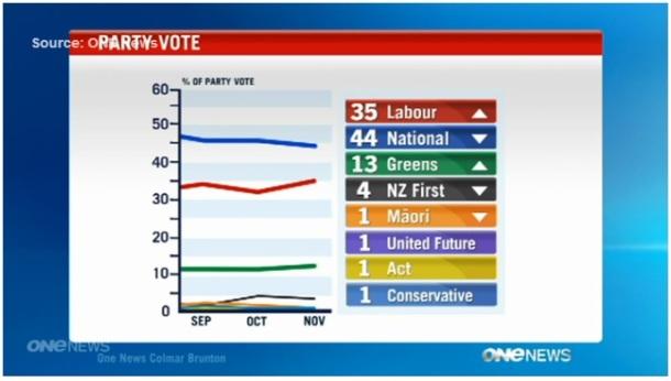 Labour polls 2012